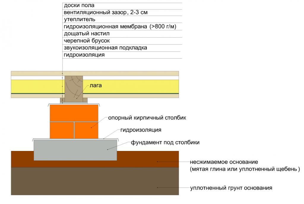 Классическая схема устройства деревянного пола частного дома, может отличаться в зависимости от типа основания
