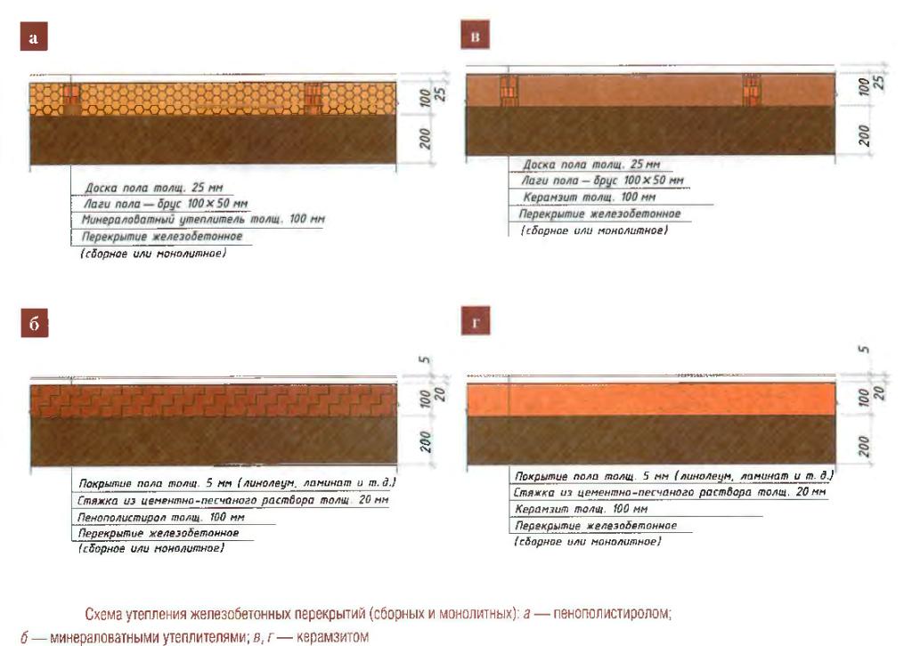 Основные варианты использования различных теплоизоляционных материалов при укладке напольного покрытия