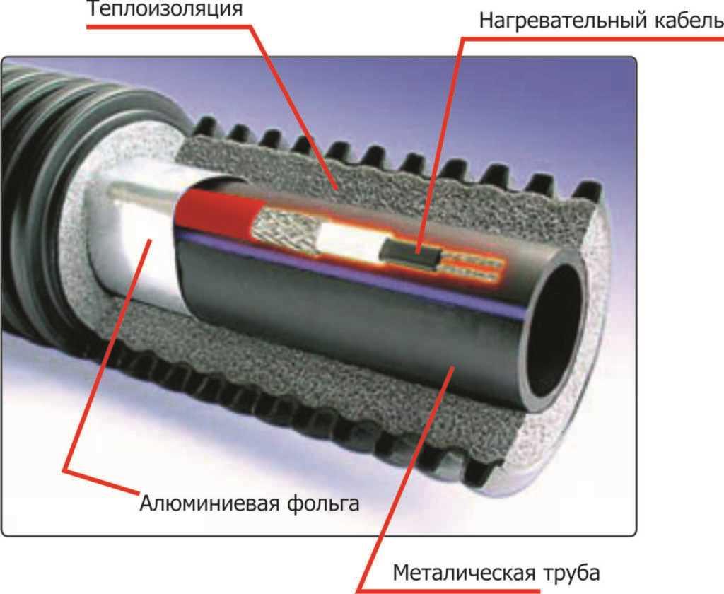 Одновременное применение утеплителя и нагревателя гарантируют лучший результат