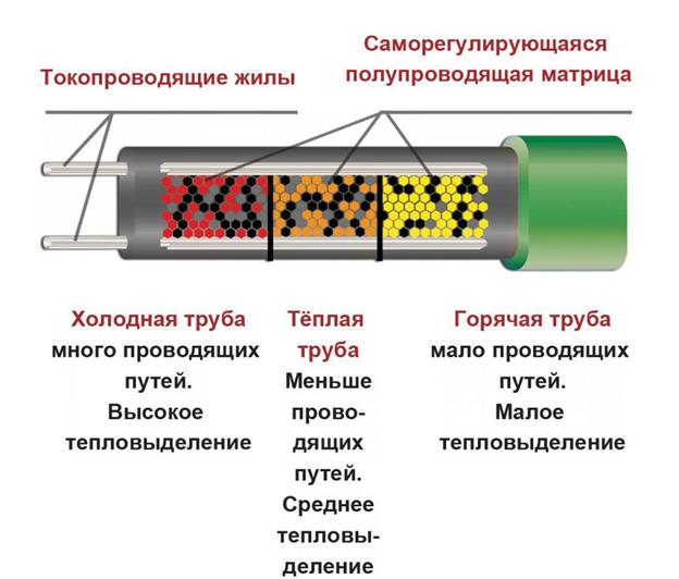 Принцип работы саморегулирующегося нагревательного элемента: чем холоднее труба, тем выше тепловыделение