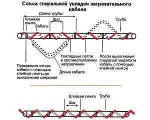 Спиральный наружный способ укладки более затратный, требует максимальной длины кабеля