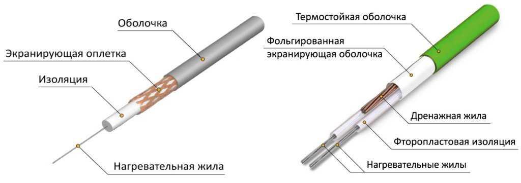 Внутреннее устройство одножильного и двужильного резистивного нагревателя